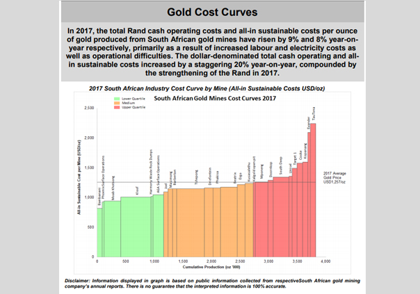 August 2018 – Gold Cost Curves