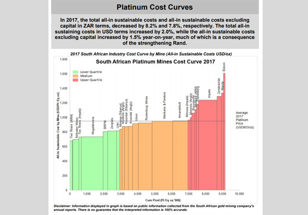 September 2018 / Platinum Cost Curves