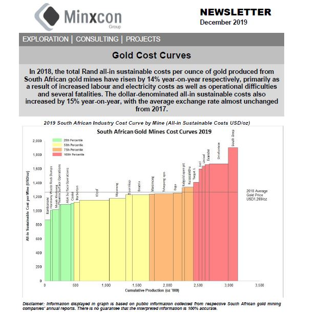 December 2019  – Gold Cost Curves