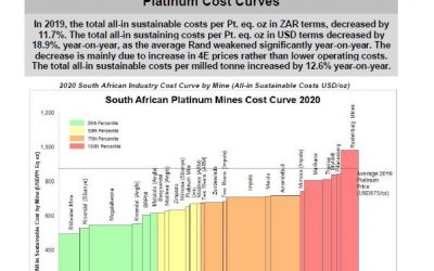 November 2020 – Platinum Cost Curves