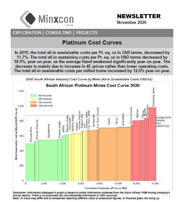 November 2020 – Platinum Cost Curves