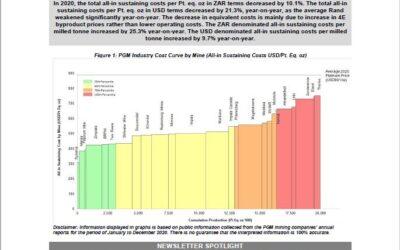 September 2021 Platinum Cost Curves